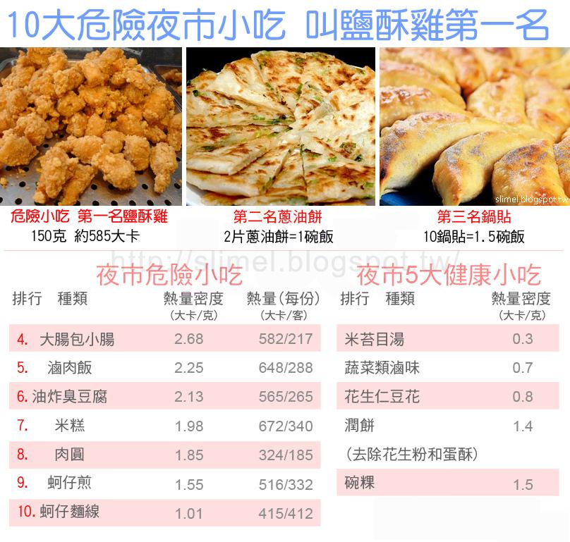 台灣小吃世界聞名,《康健雜誌》透過採訪營養專家和資料彙整,特別整理出全台普及度最高、國人常吃、甚至視為正餐,又具觀光特色的「10大危險」vs.「5大健康」小吃,揭開你意想不到的小吃驚人真相。其中鹽酥雞居首,一百五十克就有近六百卡熱量,美味不見得健康。特別選出全台最普及的「10大危險」vs.「5大健康」小吃,提醒大家聰明吃小吃有撇步。